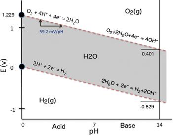 pourbaix diagram for water