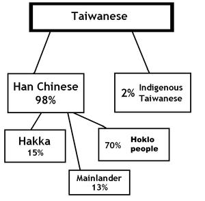Han Chinese subgroups - Demographics of Taiwan