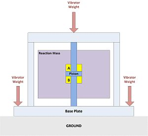Seismic vibrator - Principle of operation of a seismic vibrator shaker