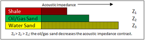 Dim spot - The diagram above shows the acoustic impedance relationship that results in a dim spot.