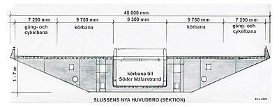 Slussens nya huvudbro, längdsektion och tvärsektion (obs, inte samma skala).