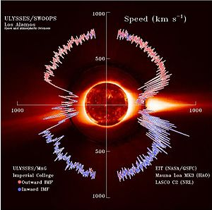 Solar wind - Image: Solar wind Speed interplanetary magnetic field