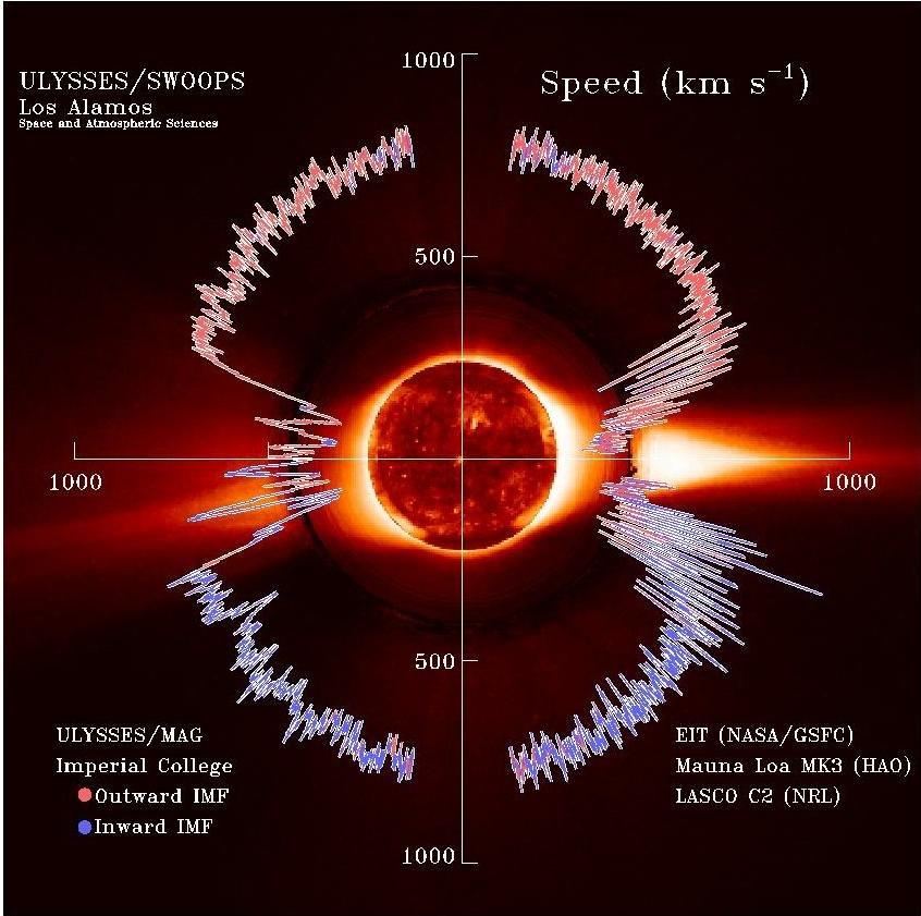 Solar wind Speed interplanetary magnetic field