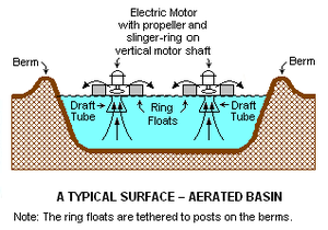 Secondary treatment - A typical surface-aerated basin (using motor-driven floating aerators)