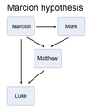 Synoptic problem - Marcion hypothesis.png