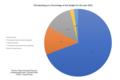 TSA Budget Chart 2012.png