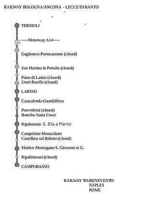 Termoli-Campobasso Railway - Termoli -Campobasso railway line map