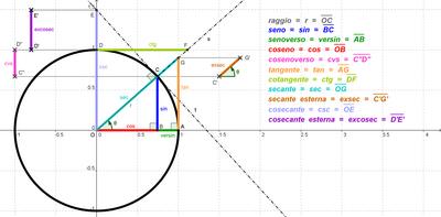 Seconda relazione fondamentale della trigonometria