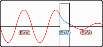 Quantum tunnelling - Quantum tunnelling through a barrier. The energy of the tunnelled particle is the same but the probability amplitude is decreased.