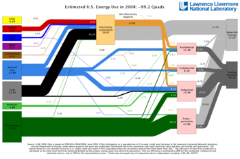 English: U.S. Energy Flow Chart of 2008 Estima...