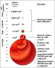 Volcanic explosivity index simple english wikipedia the free volcanic explosivity index from wikipedia ccuart Images