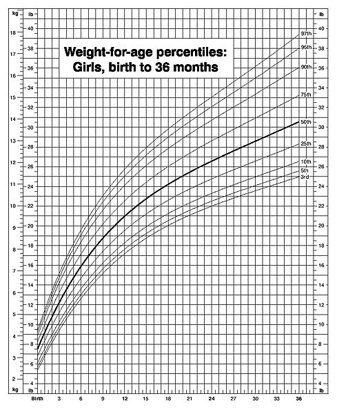 Height Weight Chart For Girl Babies  Edgrafik