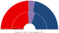 Élections espagnoles 2008 - comparaison voix et sièges.png