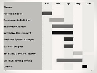 Project Initiation Documentation - Example of six-month Project initiation Planning...