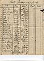 1868 04 Soter Keskari Probebilanz-1.jpg