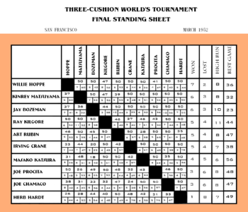 "Chart recording standings of matches; there are ten slots on the left side and ten slots going down forming a 100 cell grid between them, with each side having the names written in for each of the tournament entrants; the box where any two names meet shows the score of their match and the number of innings it took; outside the grid each player's totals are listed for the categories: ""won"", ""lost"", ""high run"" and ""best game."""