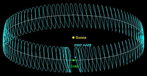 2002aa29-orbit