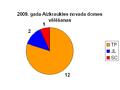 2009 vēlēšanas Aizkraukles novads.PNG