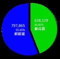 2010年台北市市長選舉結果圓餅圖.png