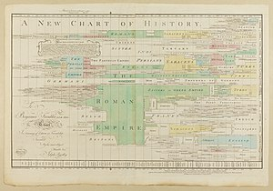 Timeline - Joseph Priestley's A New Chart of History, 1765.