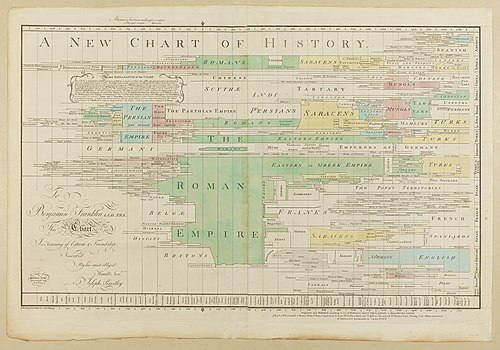 A New Chart of History color.jpg