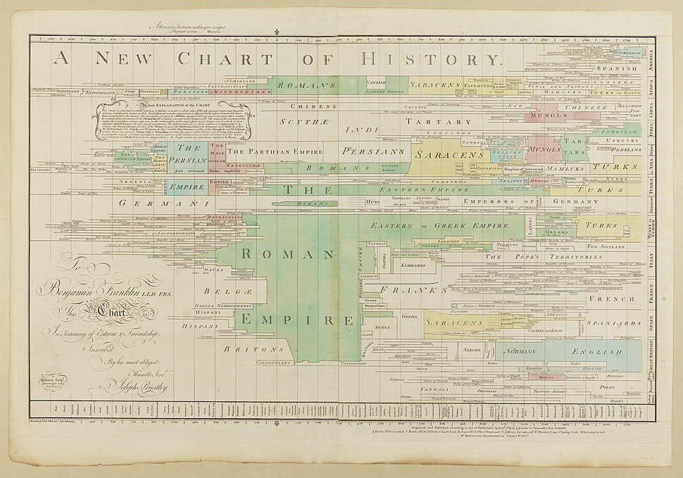 A New Chart of History color