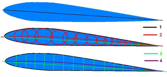 NACA airfoil - Profile lines – 1: Chord, 2: Camber, 3: Length, 4: Midline