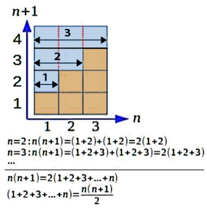 Alhazen's geometrically proven summation formula AlhazenSummation.png