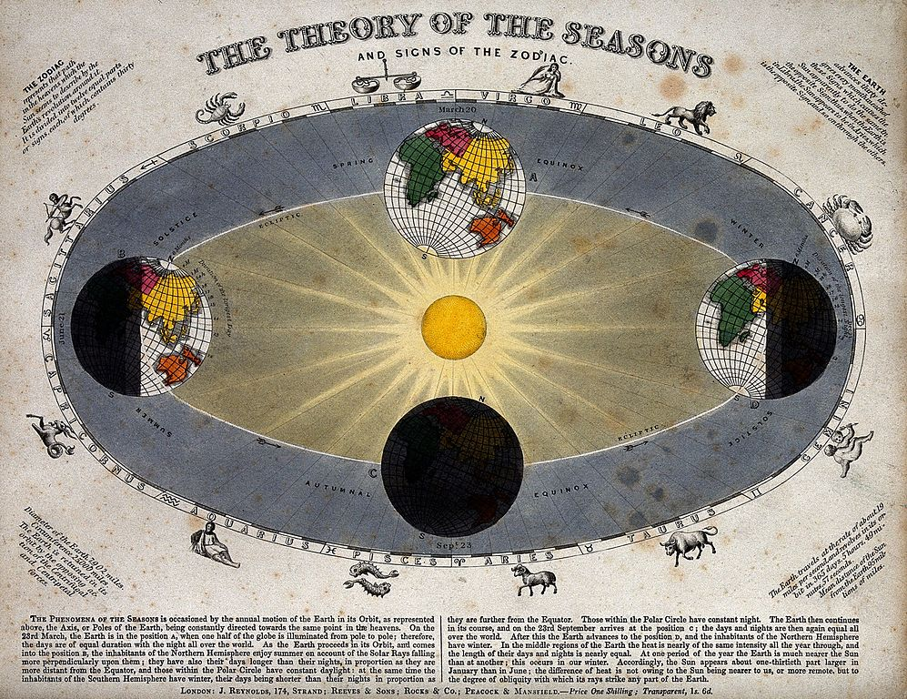 Fileastronomy A Diagram Of The Earths Orbit Around The Sun In