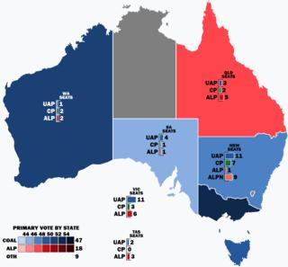 1934 Australian federal election