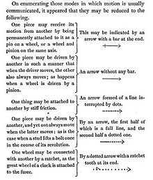 charles babbage  babbage s notation for machine parts explanation from on a method of expressing by signs the action of machinery 1827 of his mechanical notation