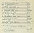 Breweries of Ontario in 1935 (list) - Ontario Sessional Papers, 1935, No.20-25A (IA n05ontariosession67ontauoft) (page 28 crop).jpg