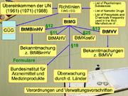 Betäubungsmittelrecht in Deutschland