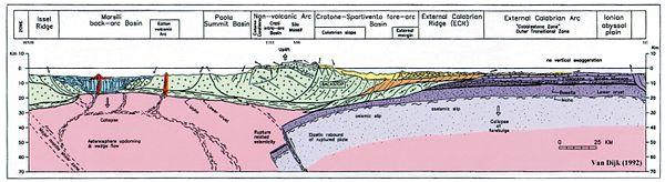 Sezione geotettonica dell'Arco calabro. Sinistra: NO; Destra: SE. La posizione della sezione è indicata sulla mappa qui in alto. Da van Dijk (1992)