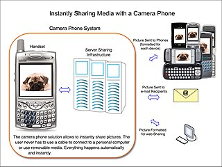 Camera phone mobile phone which is able to capture still photographs