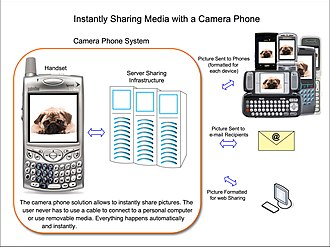 Camera phone - Camera phones allow instant, automatic photo sharing.  There is no need for a cable or removable card to connect to a desktop or laptop to transfer photos.
