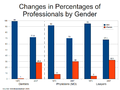 Changes in percentages of professionals by gender.png