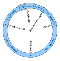 Schematic of the Cheshire Ring