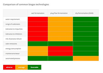 Comparison of common biogas technologies