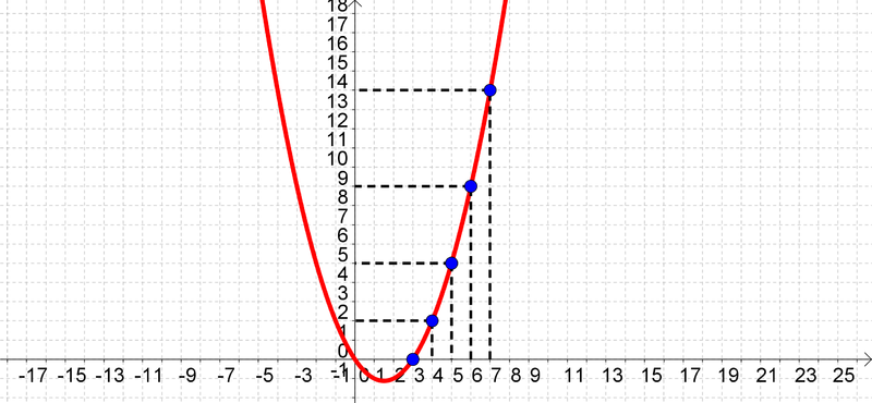 File:Conic x^2-3x-2y=0.png