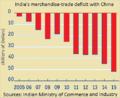 Déficit commercial (biens) de l'Inde avec chine.png
