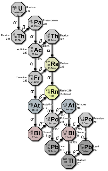File:Decay chain(4n+3, Actinium series) PNG - Wikimedia Commons