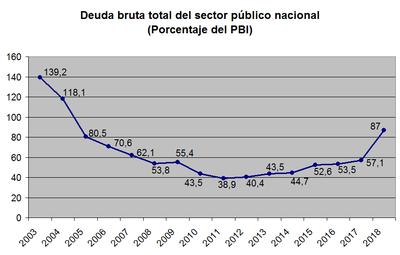 485ad7033 Evolución de la deuda pública como porcentaje del PBI (2003-2018). Fuente   El Cronista.