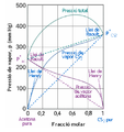 Diagrama Acetona CS2.png
