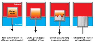 Superalloy - Schematic of directional solidification.