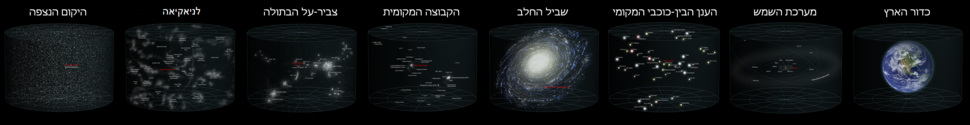 Earth's Location in the Universe (in Hebrew)