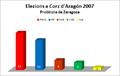 Elezions corz aragon 2007 zaragoza.png