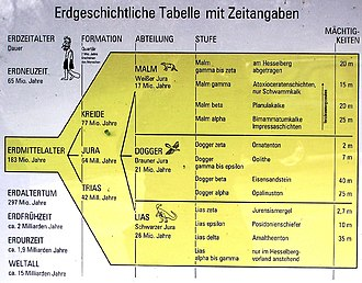 Hesselberg - Geological table with dates (excerpt of an information sign near the nature trail)