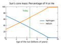 Evolution of the Sun's Core.png