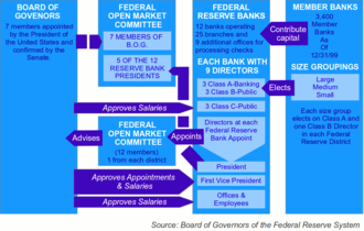 Structure of the Federal Reserve System - Organization of the Federal Reserve System